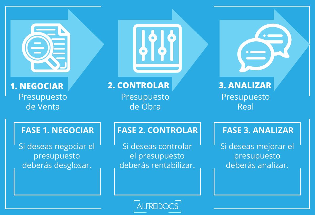 Metodología para la administración de proyectos de construccion