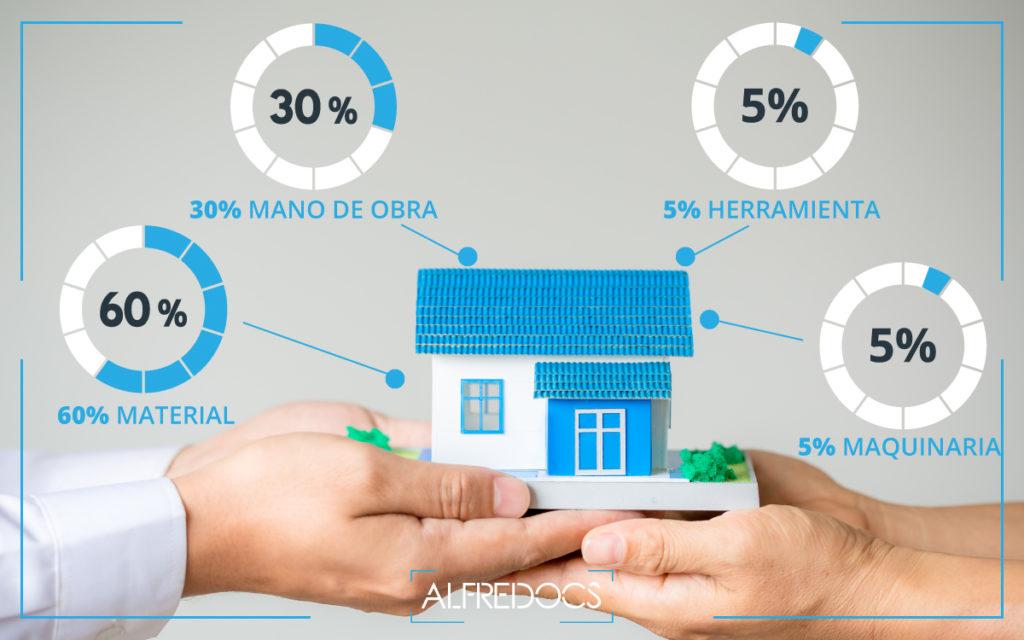costo directo de vivienda residencial